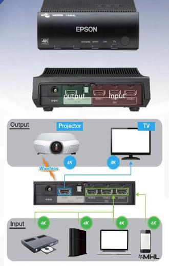 Epson EH-TW9400W Wireless Input & Output